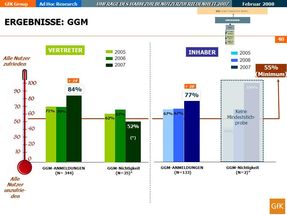 GfK GroupAd Hoc Research UMFRAGE DES HABM ZUR BENUTZERZUFRIEDENHEIT 2007 Februar 2008 40 ERGEBNISSE: ERGEBNISSE: GGM INHABER VERTRETER Alle Nutzer zufrieden Alle Nutzer unzufrie- den 71% 62% 70% 67% 52% GGM-ANMELDUNGEN (N= 344) GGM-Nichtigkeit (N=35)* 67% 44% 67% 100% GGM-ANMELDUNGEN (N=133) GGM-Nichtigkeit (N=2)* 55% (Minimum) 2005 2006 2007 2005 2006 2007 77% + 10 84% + 14 Keine Mindeststich- probe (*)