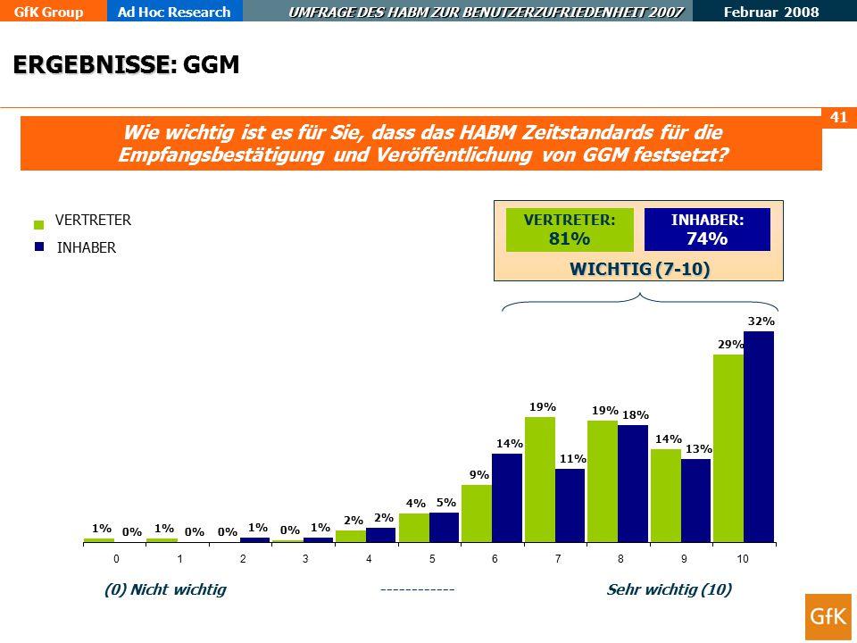 GfK GroupAd Hoc Research UMFRAGE DES HABM ZUR BENUTZERZUFRIEDENHEIT 2007 Februar 2008 41 Wie wichtig ist es für Sie, dass das HABM Zeitstandards für die Empfangsbestätigung und Veröffentlichung von GGM festsetzt.