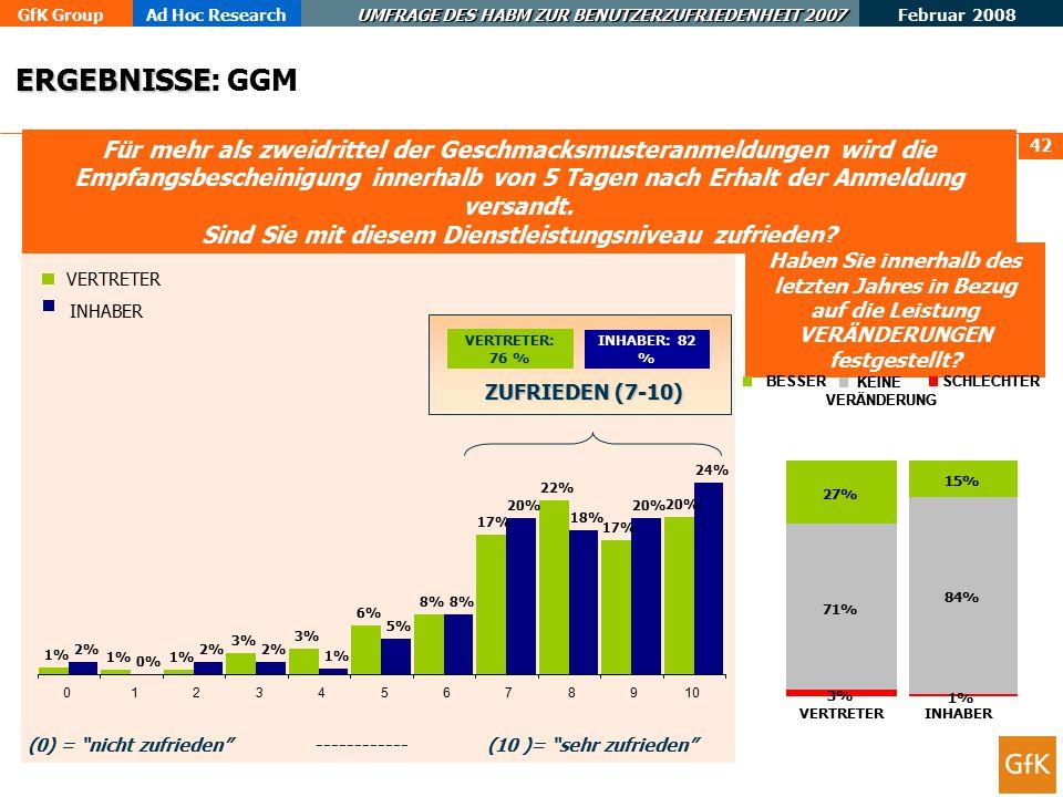 GfK GroupAd Hoc Research UMFRAGE DES HABM ZUR BENUTZERZUFRIEDENHEIT 2007 Februar 2008 43 Die Veröffentlichung der GGM-Eintragung von mehr als acht von zehn Geschmacksmusteranmeldungen erfolgt innerhalb von 8 Wochen.