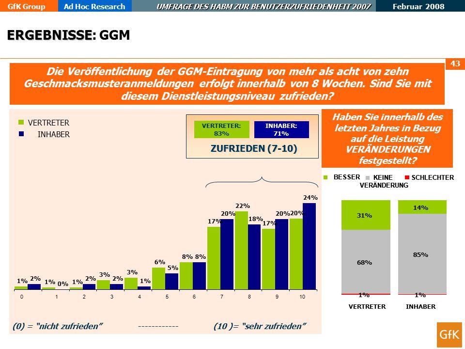 GfK GroupAd Hoc Research UMFRAGE DES HABM ZUR BENUTZERZUFRIEDENHEIT 2007 Februar 2008 44 Wie wichtig ist es Ihnen, dass das HABM Qualitätsstandards für die Eintragung von GGM-Anmeldungen festsetzt.