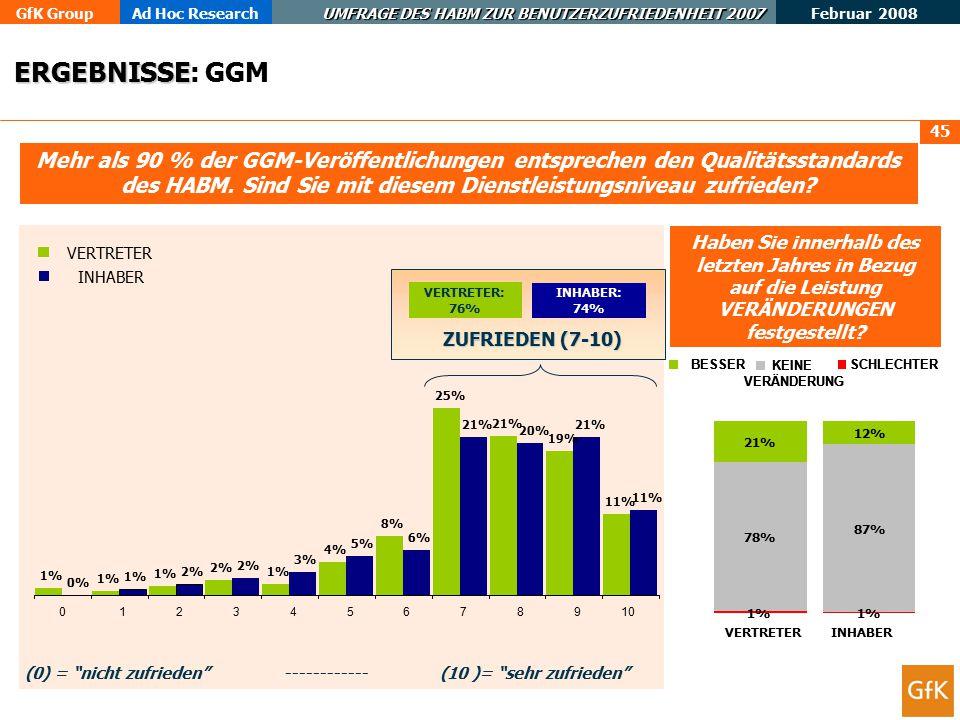 GfK GroupAd Hoc Research UMFRAGE DES HABM ZUR BENUTZERZUFRIEDENHEIT 2007 Februar 2008 46 ZUSAMMENFASSUNG ZUSAMMENFASSUNG: GGM … dass das HABM Zeitstandards für die Empfangsbestätigung und Veröffentlichung von GGM festsetzt.