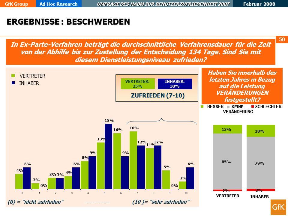 GfK GroupAd Hoc Research UMFRAGE DES HABM ZUR BENUTZERZUFRIEDENHEIT 2007 Februar 2008 51 In Inter-Partes-Verfahren beträgt die durchschnittliche Verfahrensdauer für die Zeit von Abhilfe bis zur Zustellung der Entscheidung 317 Tage.