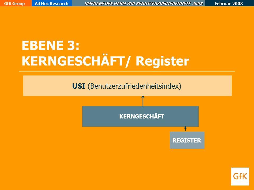 Februar 2008 GfK GroupAd Hoc Research UMFRAGE DES HABM ZUR BENUTZERZUFRIEDENHEIT 2008 EBENE 3: KERNGESCHÄFT/ Register USI (Benutzerzufriedenheitsindex) KERNGESCHÄFT REGISTER