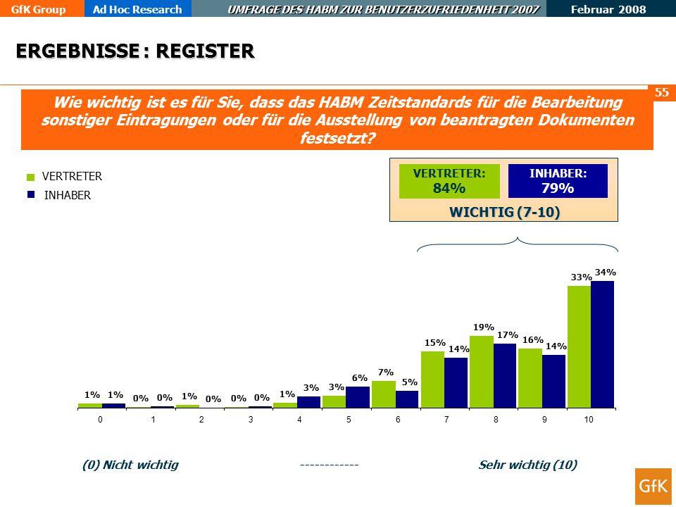 GfK GroupAd Hoc Research UMFRAGE DES HABM ZUR BENUTZERZUFRIEDENHEIT 2007 Februar 2008 56 Mehr als 90 % der beglaubigten Kopien und Urkunden in Bezug auf GM und GGM werden innerhalb von 14 Tagen nach Erhalt des Antrags ausgestellt.