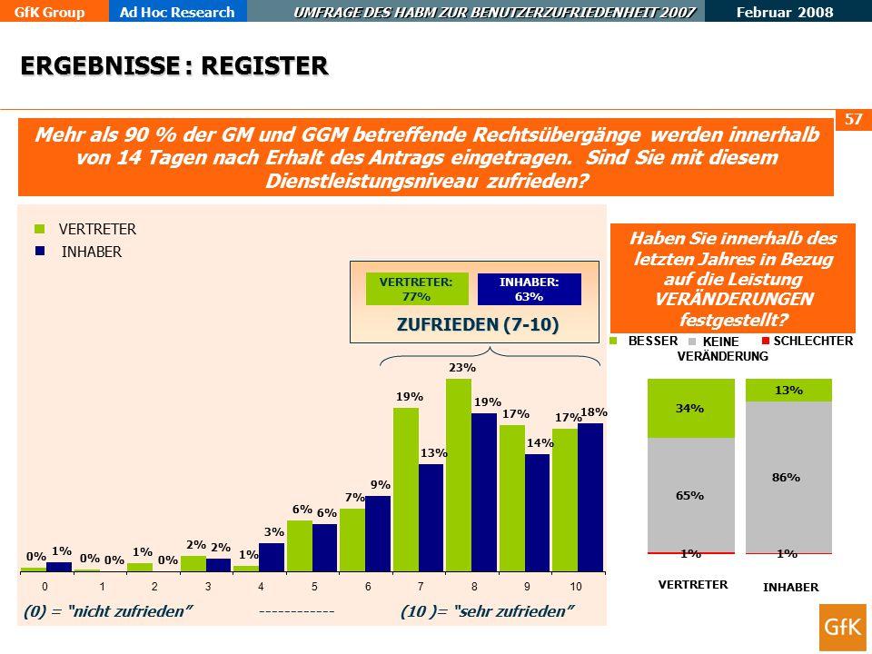 GfK GroupAd Hoc Research UMFRAGE DES HABM ZUR BENUTZERZUFRIEDENHEIT 2007 Februar 2008 57 Mehr als 90 % der GM und GGM betreffende Rechtsübergänge werden innerhalb von 14 Tagen nach Erhalt des Antrags eingetragen.