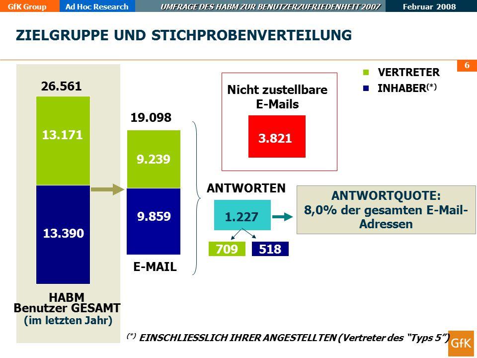GfK GroupAd Hoc Research UMFRAGE DES HABM ZUR BENUTZERZUFRIEDENHEIT 2007 Februar 2008 6 13.390 9.859 13.171 9.239 26.561 19.098 3.821 Nicht zustellbare E-Mails ANTWORTEN 1.227 ANTWORTQUOTE: 8,0% der gesamten E-Mail- Adressen HABM Benutzer GESAMT VERTRETER INHABER (*) (*) EINSCHLIESSLICH IHRER ANGESTELLTEN (Vertreter des Typs 5 ) (im letzten Jahr) ZIELGRUPPE UND STICHPROBENVERTEILUNG E-MAIL 518 709