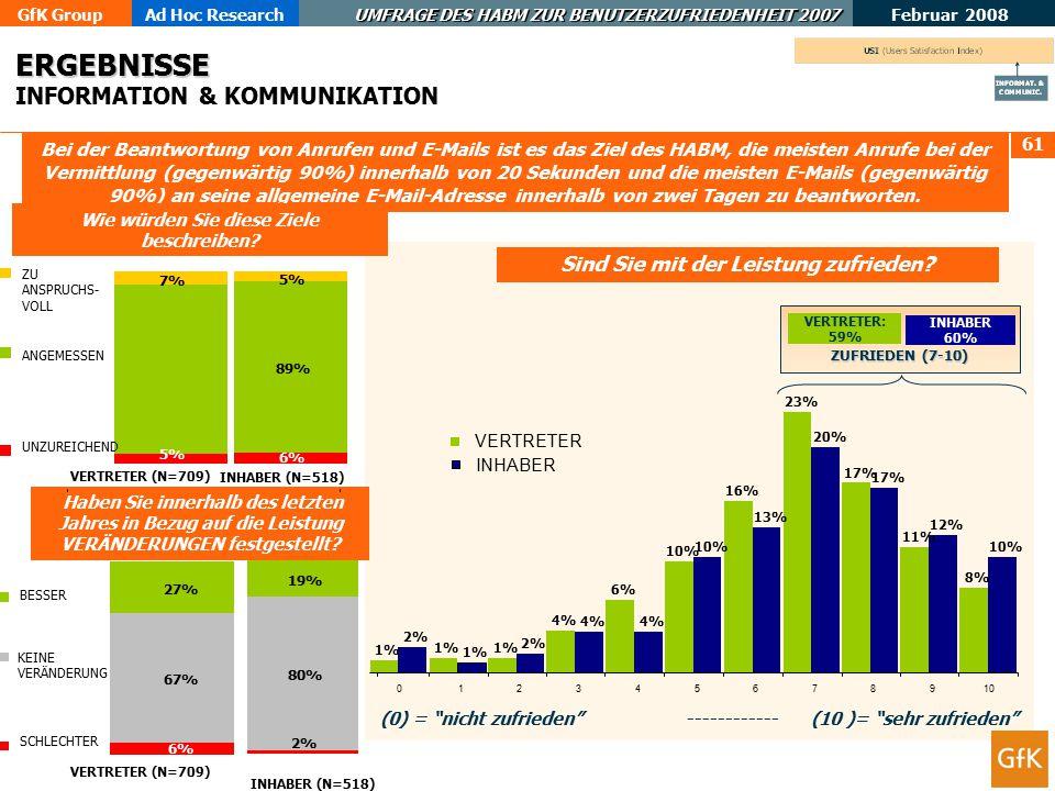 GfK GroupAd Hoc Research UMFRAGE DES HABM ZUR BENUTZERZUFRIEDENHEIT 2007 Februar 2008 61 ERGEBNISSE ERGEBNISSE INFORMATION & KOMMUNIKATION Bei der Beantwortung von Anrufen und E-Mails ist es das Ziel des HABM, die meisten Anrufe bei der Vermittlung (gegenwärtig 90%) innerhalb von 20 Sekunden und die meisten E-Mails (gegenwärtig 90%) an seine allgemeine E-Mail-Adresse innerhalb von zwei Tagen zu beantworten.