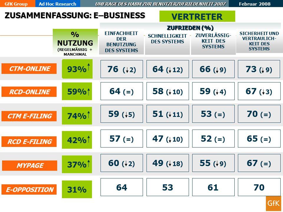 GfK GroupAd Hoc Research UMFRAGE DES HABM ZUR BENUTZERZUFRIEDENHEIT 2007 Februar 2008 78 ZUSAMMENFASSUNG: E–BUSINESS % NUTZUNG (REGELMÄSSIG + MANCHMAL VERTRETER E-OPPOSITION 31% 64536170 ZUFRIEDEN (%) SICHERHEIT UND VERTRAULICH- KEIT DES SYSTEMS ZUVERLÄSSIG- KEIT DES SYSTEMS SCHNELLIGKEIT DES SYSTEMS EINFACHHEIT DER BENUTZUNG DES SYSTEMS RCD-ONLINE 59% 64 (=) 58 ( 10) 59 ( 4) 67 ( 3) 63% CTM-ONLINE 93% 76 ( 2) 64 ( 12) 66 ( 9) 73 ( 9) CTM E-FILING 74% 59 ( 5) 51 ( 11) 53 (=) 70 (=) RCD E-FILING 42% 57 (=) 47 ( 10) 52 (=) 65 (=) MYPAGE 37% 60 ( 2) 49 ( 18) 55 ( 9) 67 (=)