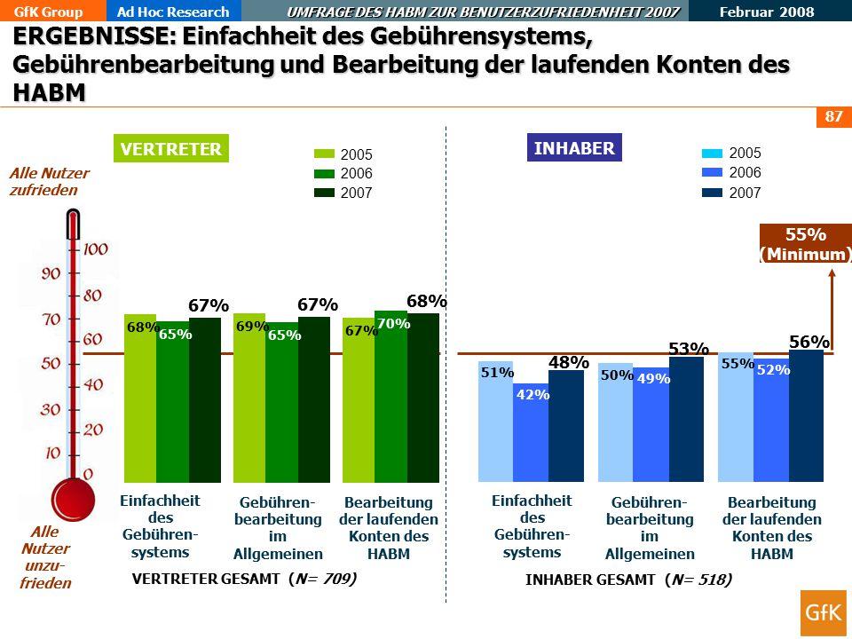 GfK GroupAd Hoc Research UMFRAGE DES HABM ZUR BENUTZERZUFRIEDENHEIT 2007 Februar 2008 87 ERGEBNISSE: Einfachheit des Gebührensystems, Gebührenbearbeitung und Bearbeitung der laufenden Konten des HABM INHABER VERTRETER Alle Nutzer zufrieden Alle Nutzer unzu- frieden 55% (Minimum) INHABER GESAMT (N= 518) VERTRETER GESAMT (N= 709) 2005 2006 2007 2005 2006 2007 68% 69% 67% 65% 70% 67% 68% 51% 50% 55% 42% 49% 52% 48% 53% 56% Einfachheit des Gebühren- systems Gebühren- bearbeitung im Allgemeinen Bearbeitung der laufenden Konten des HABM Einfachheit des Gebühren- systems Gebühren- bearbeitung im Allgemeinen Bearbeitung der laufenden Konten des HABM