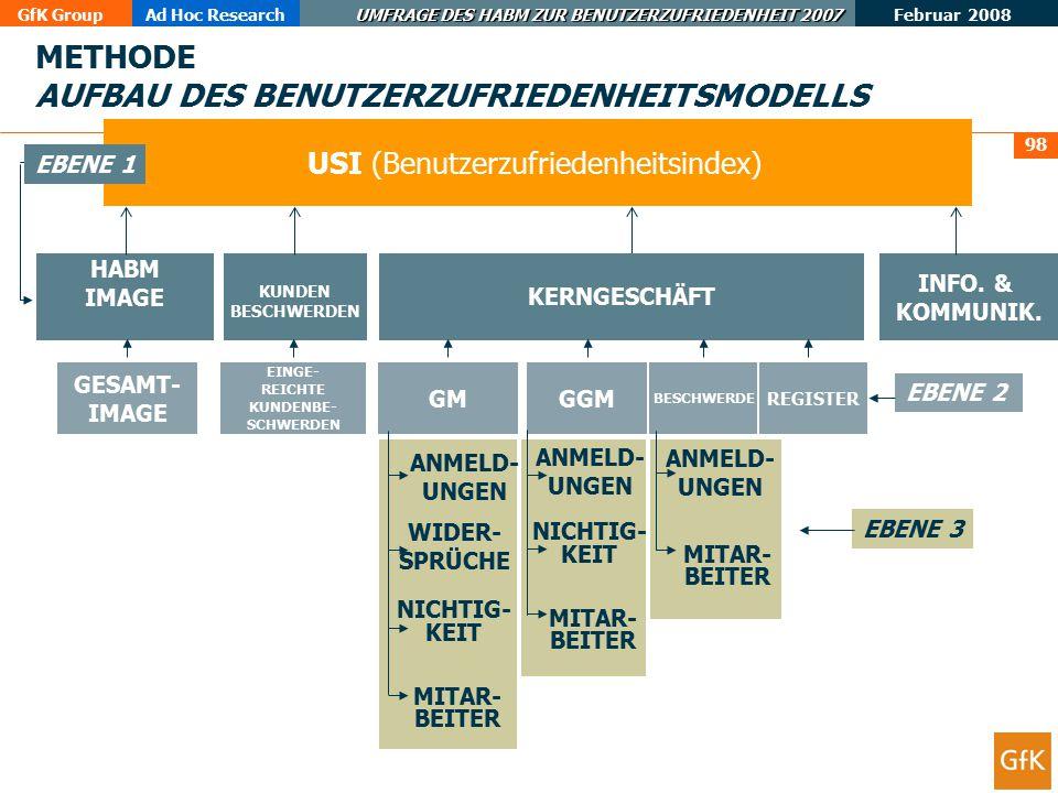 GfK GroupAd Hoc Research UMFRAGE DES HABM ZUR BENUTZERZUFRIEDENHEIT 2007 Februar 2008 99  Das Modell basiert auf der Bildung einer strategischen Matrix, in der die Zufriedenheit mit jedem Aspekt (TOP BOX) mit der relativen Bedeutung des Aspekts für die Gesamtbewertung in Zusammenhang gesetzt wird.