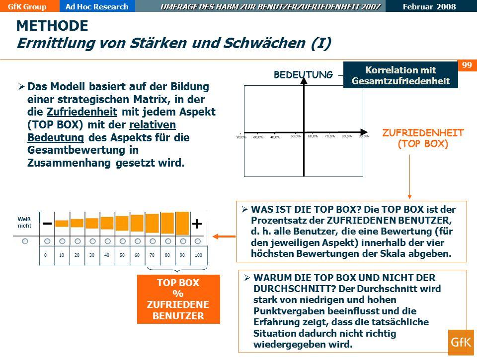 GfK GroupAd Hoc Research UMFRAGE DES HABM ZUR BENUTZERZUFRIEDENHEIT 2007 Februar 2008 100 IMAGE 20,0%30,0%40,0% 50,0%60,0%70,0%80,0%90,0% verbes- sern (Priorität) Quadrant A: Strategische Nachteile erhalten Quadrant B: Strategische Vorteile beobachten Quadrant C: Vorteile mit geringem strategischem Nutzen berücksich- tigen (2.