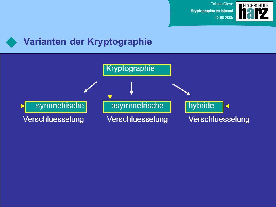 Tobias Giese Kryptographie im Internet 10.06.2005 Varianten der Kryptographie Kryptographie symmetrische Verschluesselung asymmetrische Verschluesselu