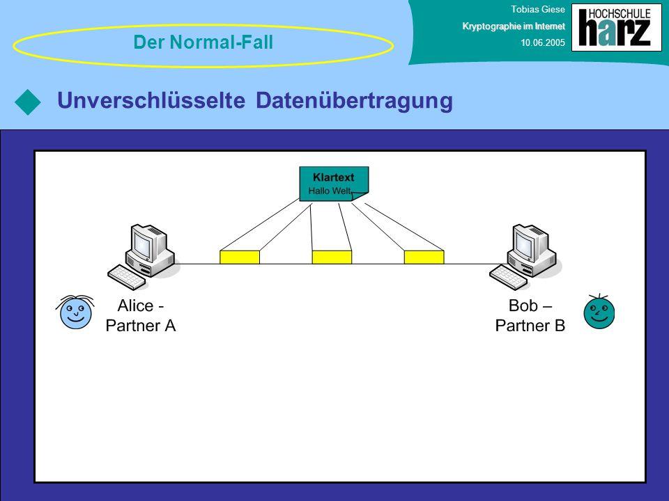 Tobias Giese Kryptographie im Internet 10.06.2005 Unverschlüsselte Datenübertragung Der Normal-Fall