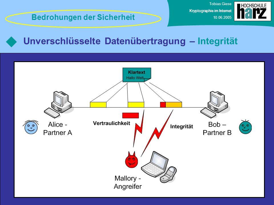 Tobias Giese Kryptographie im Internet 10.06.2005 Unverschlüsselte Datenübertragung – Integrität Bedrohungen der Sicherheit