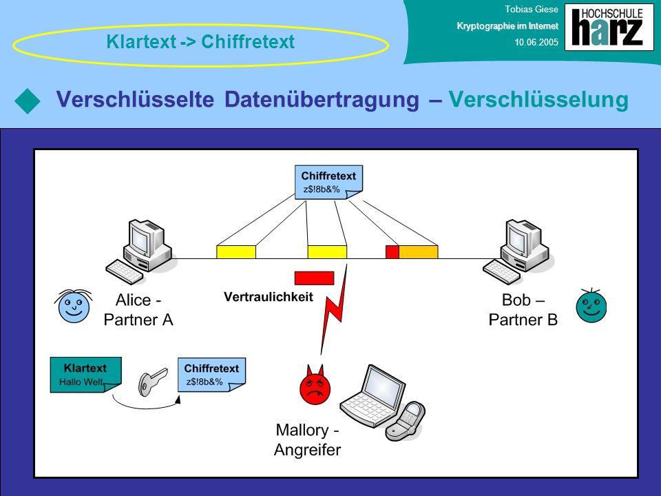 Tobias Giese Kryptographie im Internet 10.06.2005 Verschlüsselte Datenübertragung – Verschlüsselung Klartext -> Chiffretext