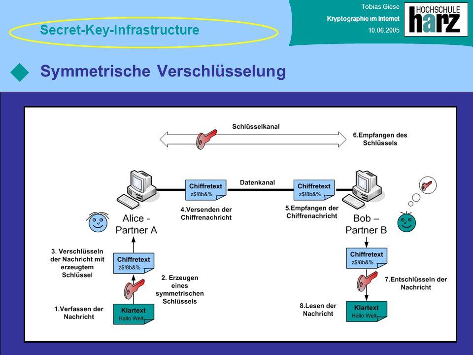 Tobias Giese Kryptographie im Internet 10.06.2005 Symmetrische Verschlüsselung Secret-Key-Infrastructure
