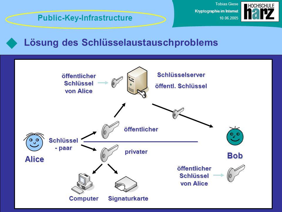 Tobias Giese Kryptographie im Internet 10.06.2005 Lösung des Schlüsselaustauschproblems Public-Key-Infrastructure Alice privater öffentlicher Schlüsse