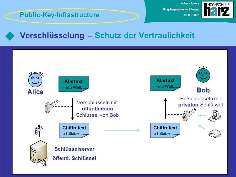 Tobias Giese Kryptographie im Internet 10.06.2005 Verschlüsselung – Schutz der Vertraulichkeit Public-Key-Infrastructure Bob Alice öffentlichem Versch