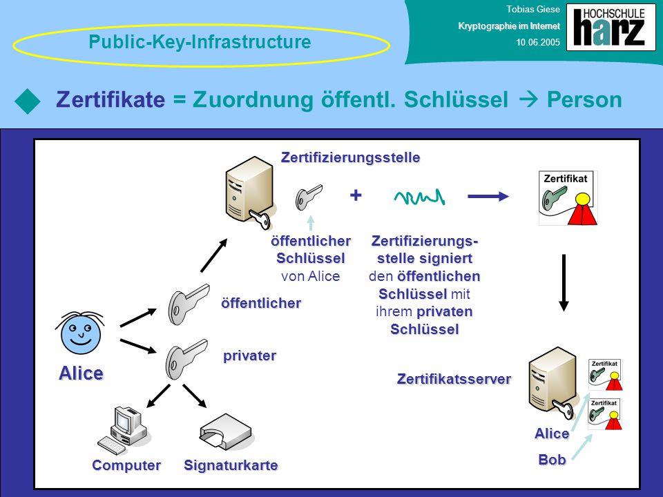 Tobias Giese Kryptographie im Internet 10.06.2005 Zertifikate = Zuordnung öffentl. Schlüssel  Person Public-Key-Infrastructure Alice privater öffentl