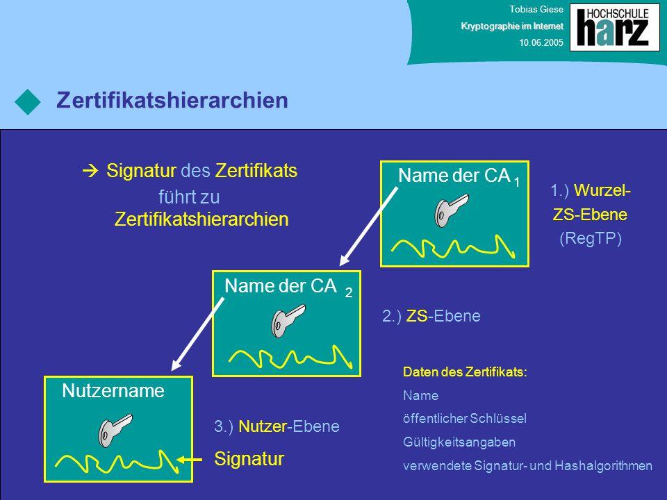 Tobias Giese Kryptographie im Internet 10.06.2005 Zertifikatshierarchien  Signatur des Zertifikats führt zu Zertifikatshierarchien Nutzername Name de