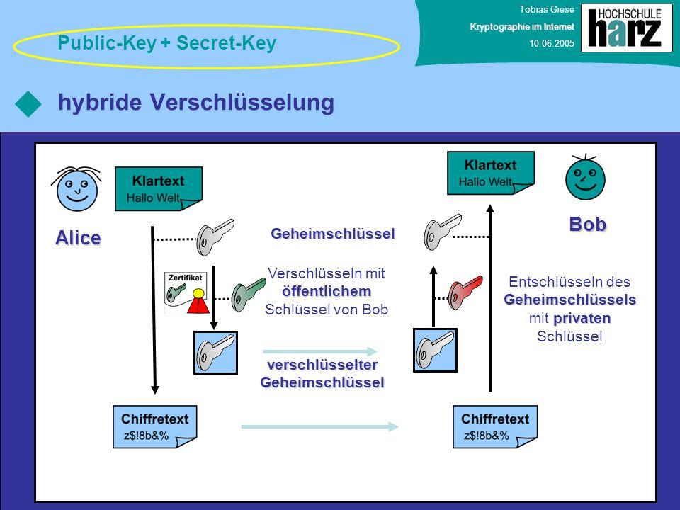 Tobias Giese Kryptographie im Internet 10.06.2005 hybride Verschlüsselung Public-Key + Secret-Key Bob Alice öffentlichem Verschlüsseln mit öffentliche
