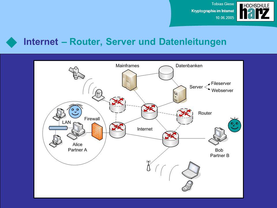 Tobias Giese Kryptographie im Internet 10.06.2005 Internet – Router, Server und Datenleitungen