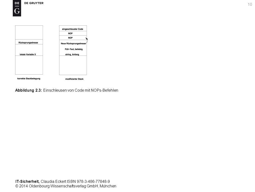 IT-Sicherheit, Claudia Eckert ISBN 978-3-486-77848-9 © 2014 Oldenbourg Wissenschaftsverlag GmbH, Mu ̈ nchen 10 Abbildung 2.3: Einschleusen von Code mit NOPs-Befehlen