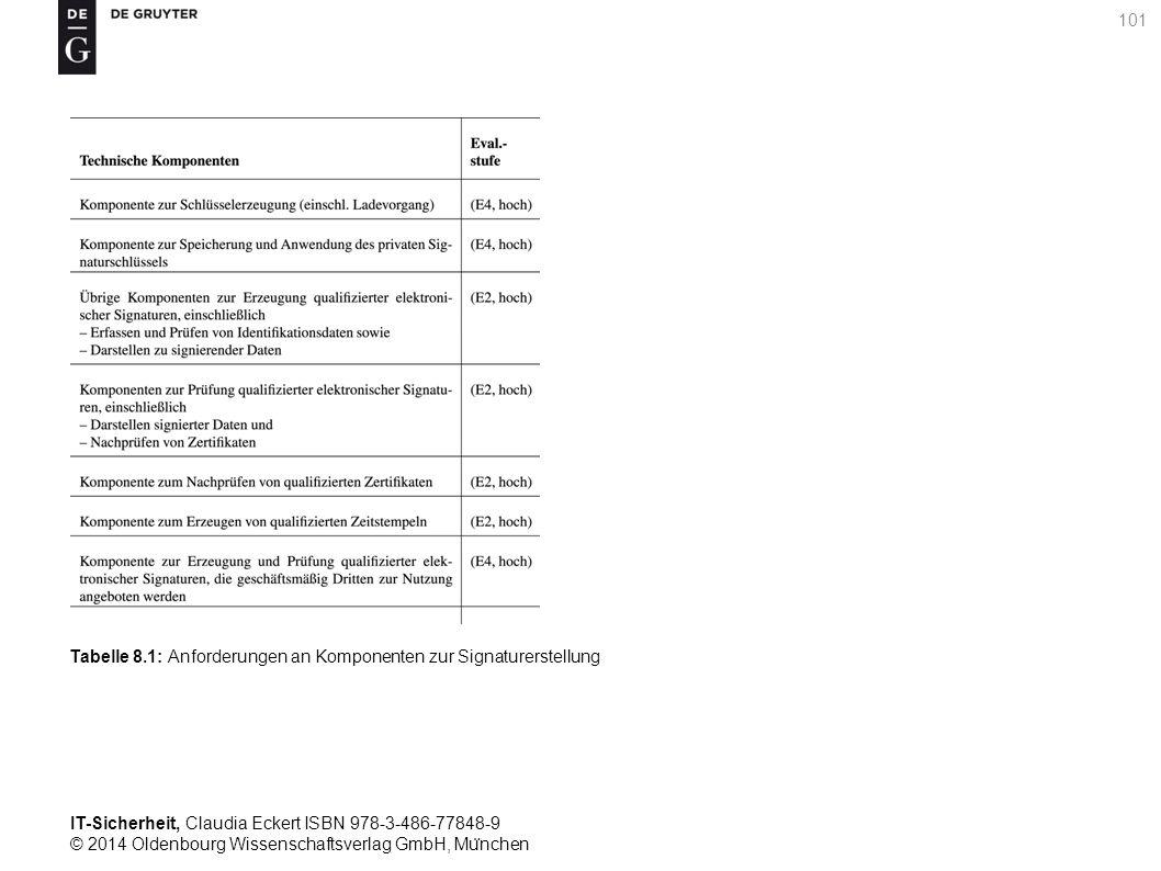 IT-Sicherheit, Claudia Eckert ISBN 978-3-486-77848-9 © 2014 Oldenbourg Wissenschaftsverlag GmbH, Mu ̈ nchen 101 Tabelle 8.1: Anforderungen an Komponenten zur Signaturerstellung