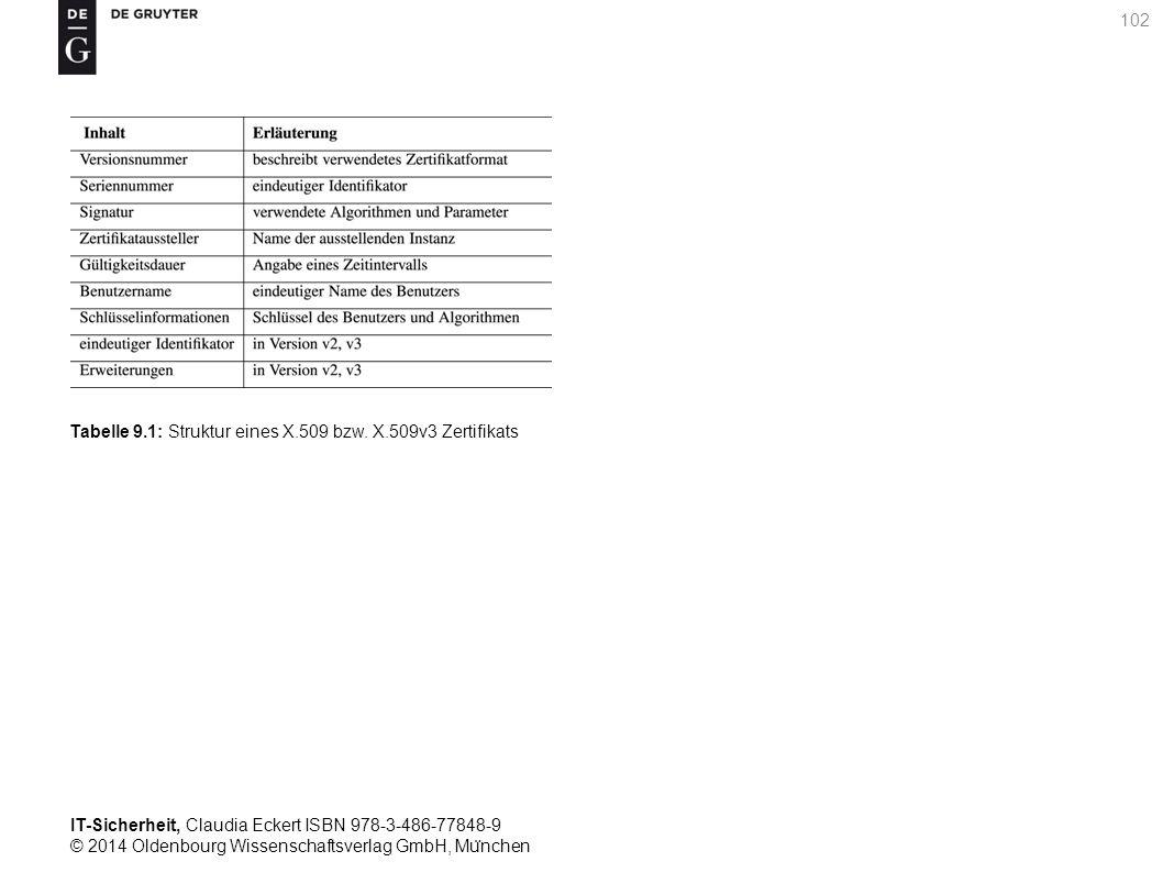 IT-Sicherheit, Claudia Eckert ISBN 978-3-486-77848-9 © 2014 Oldenbourg Wissenschaftsverlag GmbH, Mu ̈ nchen 102 Tabelle 9.1: Struktur eines X.509 bzw.