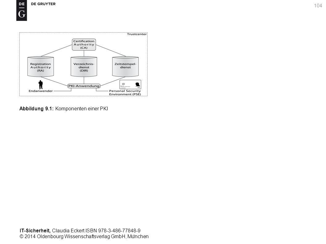 IT-Sicherheit, Claudia Eckert ISBN 978-3-486-77848-9 © 2014 Oldenbourg Wissenschaftsverlag GmbH, Mu ̈ nchen 104 Abbildung 9.1: Komponenten einer PKI