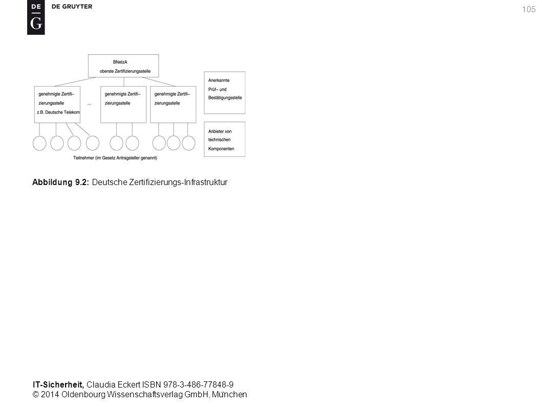 IT-Sicherheit, Claudia Eckert ISBN 978-3-486-77848-9 © 2014 Oldenbourg Wissenschaftsverlag GmbH, Mu ̈ nchen 105 Abbildung 9.2: Deutsche Zertifizierungs-Infrastruktur