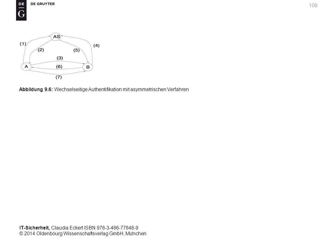 IT-Sicherheit, Claudia Eckert ISBN 978-3-486-77848-9 © 2014 Oldenbourg Wissenschaftsverlag GmbH, Mu ̈ nchen 109 Abbildung 9.6: Wechselseitige Authentifikation mit asymmetrischen Verfahren