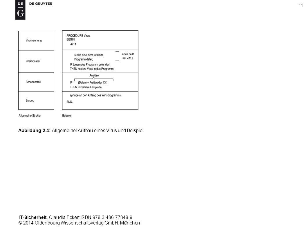 IT-Sicherheit, Claudia Eckert ISBN 978-3-486-77848-9 © 2014 Oldenbourg Wissenschaftsverlag GmbH, Mu ̈ nchen 11 Abbildung 2.4: Allgemeiner Aufbau eines Virus und Beispiel