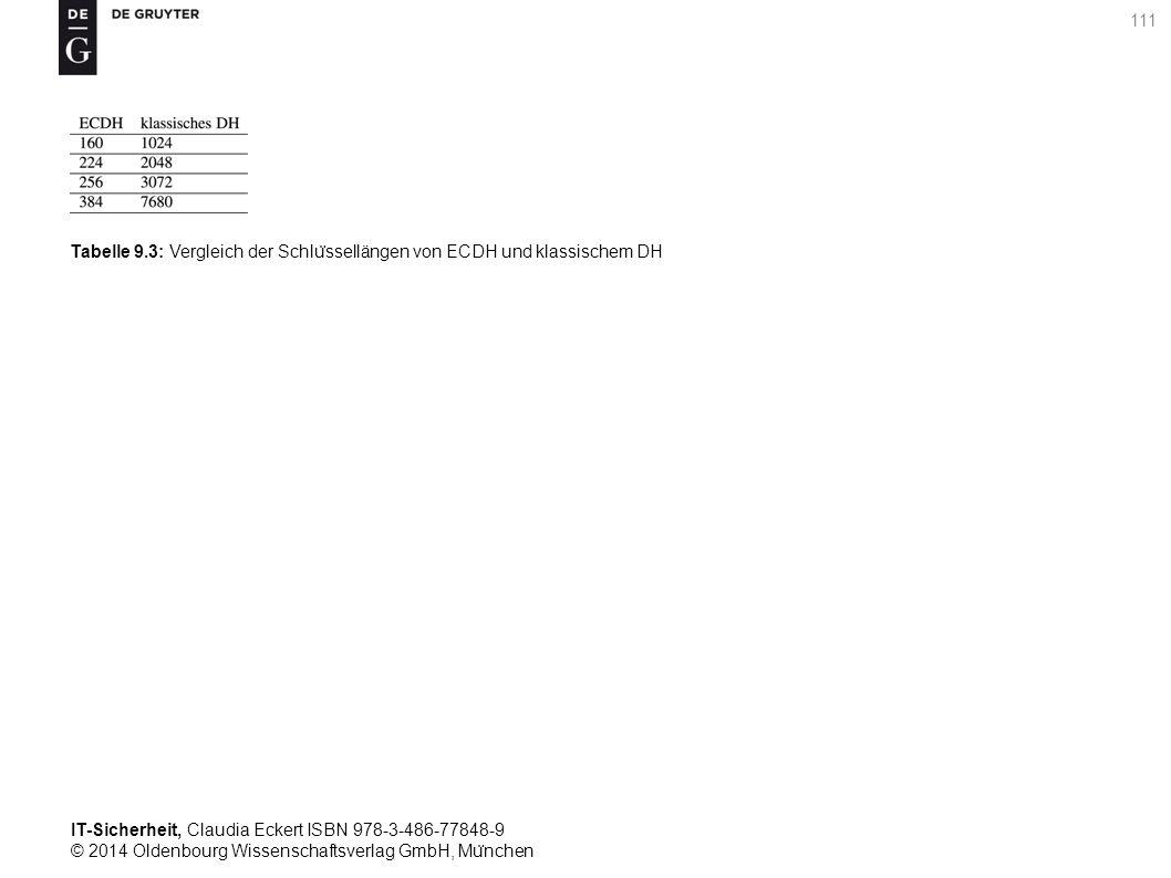 IT-Sicherheit, Claudia Eckert ISBN 978-3-486-77848-9 © 2014 Oldenbourg Wissenschaftsverlag GmbH, Mu ̈ nchen 111 Tabelle 9.3: Vergleich der Schlu ̈ ssellängen von ECDH und klassischem DH