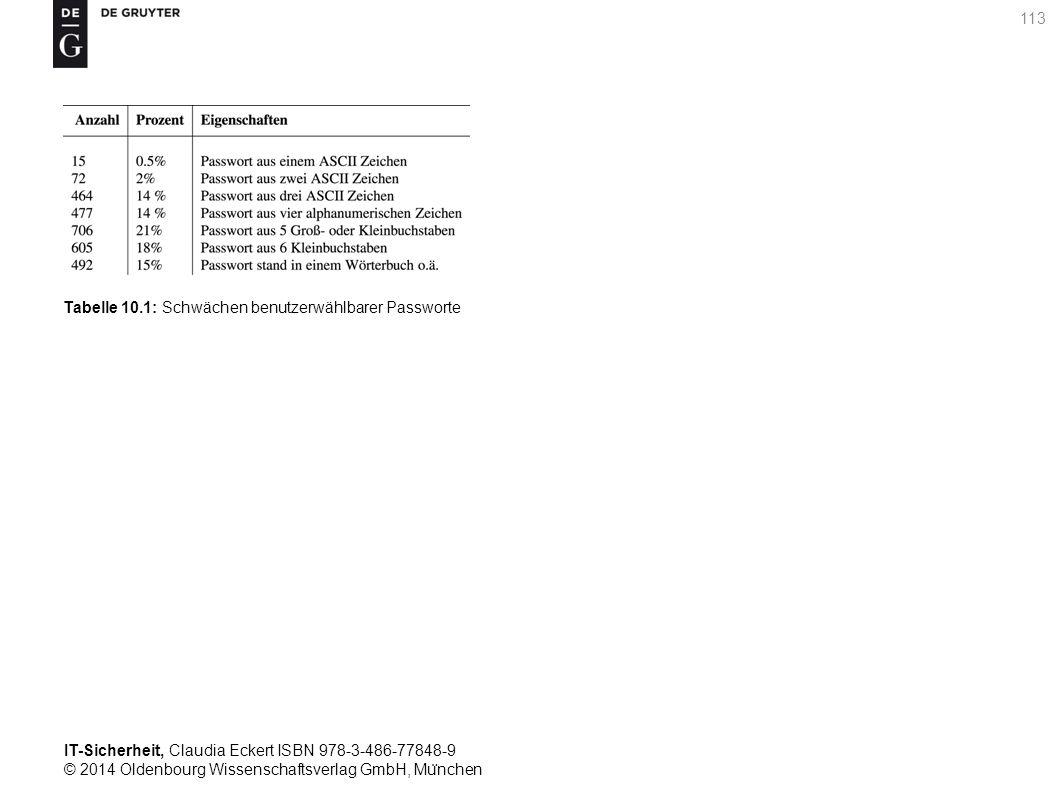 IT-Sicherheit, Claudia Eckert ISBN 978-3-486-77848-9 © 2014 Oldenbourg Wissenschaftsverlag GmbH, Mu ̈ nchen 113 Tabelle 10.1: Schwächen benutzerwählbarer Passworte