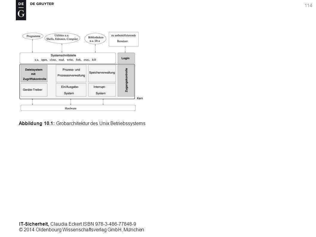 IT-Sicherheit, Claudia Eckert ISBN 978-3-486-77848-9 © 2014 Oldenbourg Wissenschaftsverlag GmbH, Mu ̈ nchen 114 Abbildung 10.1: Grobarchitektur des Unix Betriebssystems
