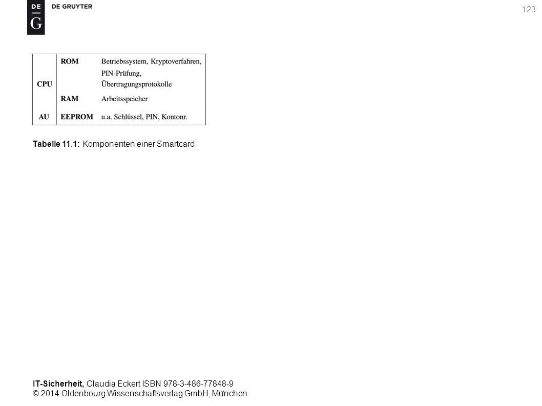 IT-Sicherheit, Claudia Eckert ISBN 978-3-486-77848-9 © 2014 Oldenbourg Wissenschaftsverlag GmbH, Mu ̈ nchen 123 Tabelle 11.1: Komponenten einer Smartcard