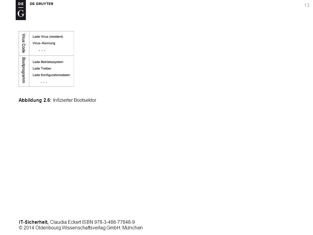 IT-Sicherheit, Claudia Eckert ISBN 978-3-486-77848-9 © 2014 Oldenbourg Wissenschaftsverlag GmbH, Mu ̈ nchen 13 Abbildung 2.6: Infizierter Bootsektor