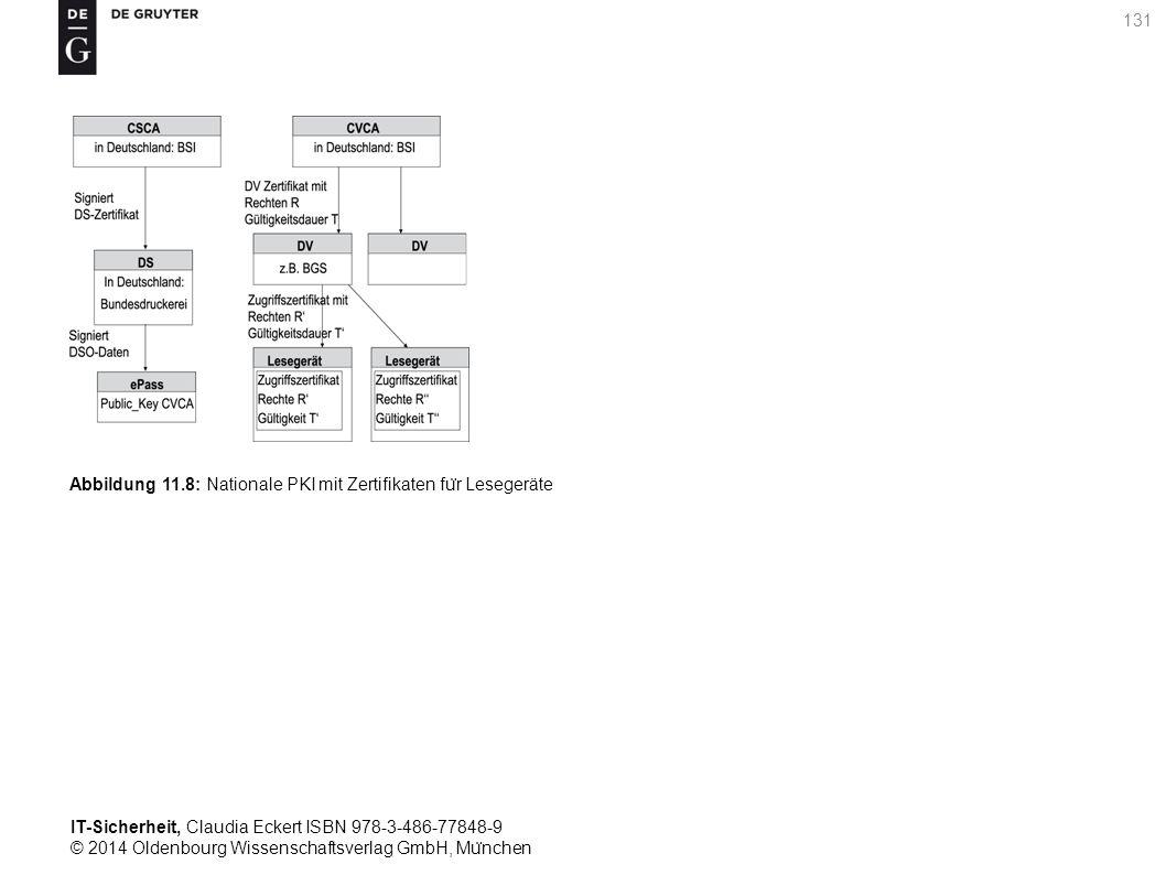 IT-Sicherheit, Claudia Eckert ISBN 978-3-486-77848-9 © 2014 Oldenbourg Wissenschaftsverlag GmbH, Mu ̈ nchen 131 Abbildung 11.8: Nationale PKI mit Zertifikaten fu ̈ r Lesegeräte