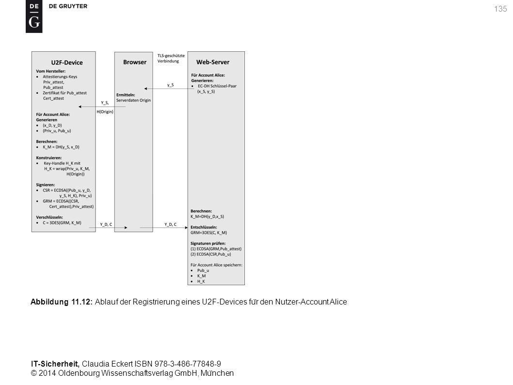 IT-Sicherheit, Claudia Eckert ISBN 978-3-486-77848-9 © 2014 Oldenbourg Wissenschaftsverlag GmbH, Mu ̈ nchen 135 Abbildung 11.12: Ablauf der Registrierung eines U2F-Devices fu ̈ r den Nutzer-Account Alice