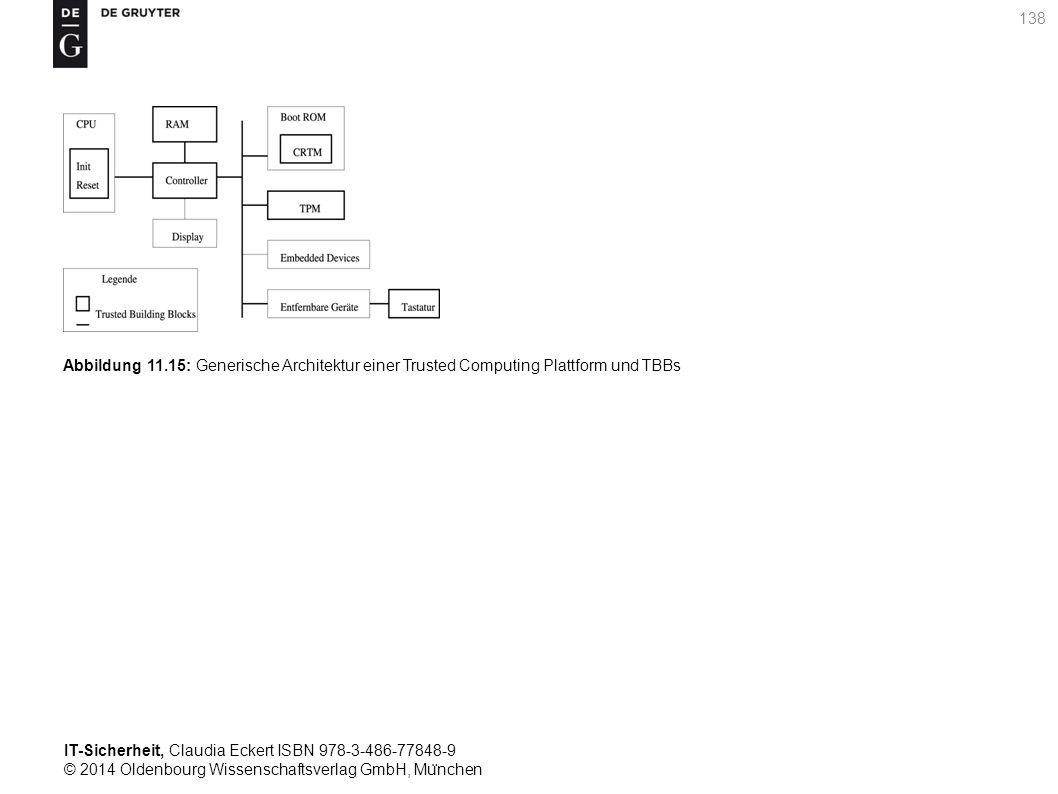 IT-Sicherheit, Claudia Eckert ISBN 978-3-486-77848-9 © 2014 Oldenbourg Wissenschaftsverlag GmbH, Mu ̈ nchen 138 Abbildung 11.15: Generische Architektur einer Trusted Computing Plattform und TBBs