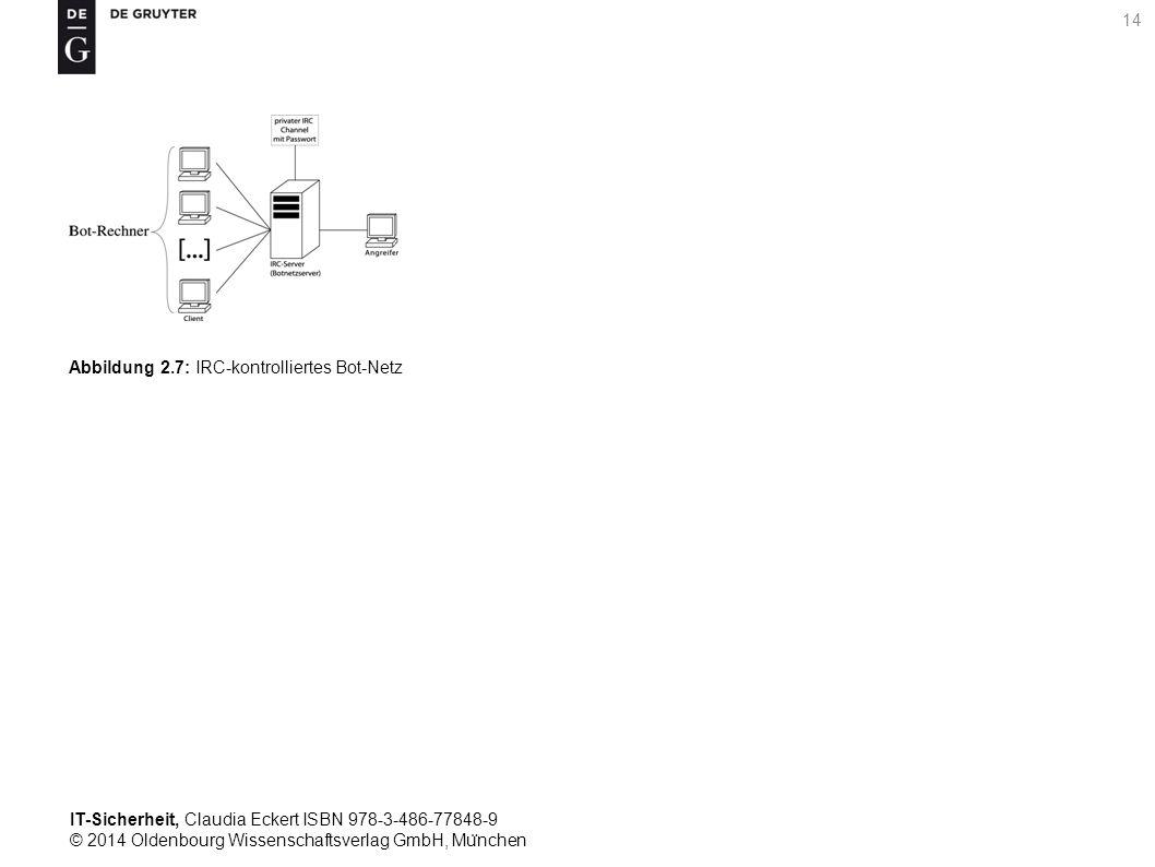 IT-Sicherheit, Claudia Eckert ISBN 978-3-486-77848-9 © 2014 Oldenbourg Wissenschaftsverlag GmbH, Mu ̈ nchen 14 Abbildung 2.7: IRC-kontrolliertes Bot-Netz