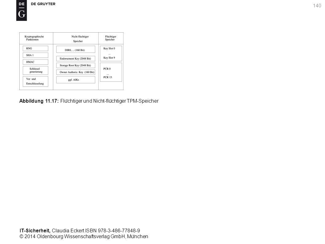 IT-Sicherheit, Claudia Eckert ISBN 978-3-486-77848-9 © 2014 Oldenbourg Wissenschaftsverlag GmbH, Mu ̈ nchen 140 Abbildung 11.17: Flu ̈ chtiger und Nicht-flu ̈ chtiger TPM-Speicher