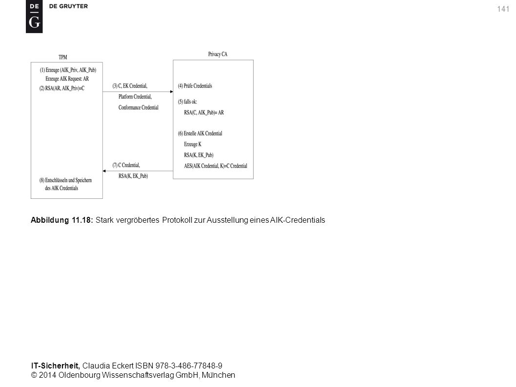 IT-Sicherheit, Claudia Eckert ISBN 978-3-486-77848-9 © 2014 Oldenbourg Wissenschaftsverlag GmbH, Mu ̈ nchen 141 Abbildung 11.18: Stark vergröbertes Protokoll zur Ausstellung eines AIK-Credentials
