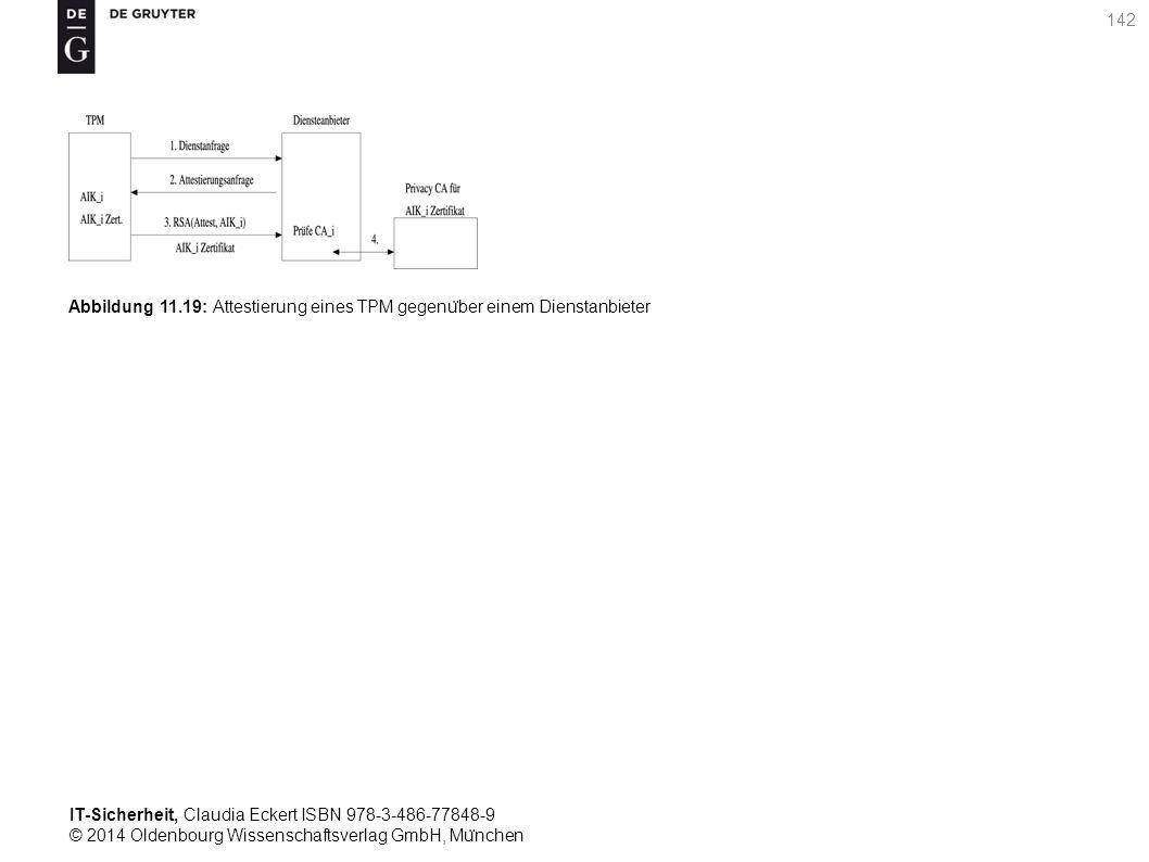 IT-Sicherheit, Claudia Eckert ISBN 978-3-486-77848-9 © 2014 Oldenbourg Wissenschaftsverlag GmbH, Mu ̈ nchen 142 Abbildung 11.19: Attestierung eines TPM gegenu ̈ ber einem Dienstanbieter