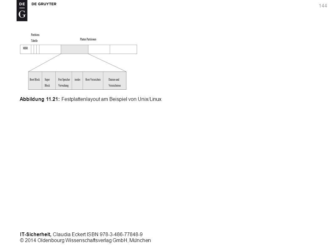 IT-Sicherheit, Claudia Eckert ISBN 978-3-486-77848-9 © 2014 Oldenbourg Wissenschaftsverlag GmbH, Mu ̈ nchen 144 Abbildung 11.21: Festplattenlayout am Beispiel von Unix/Linux
