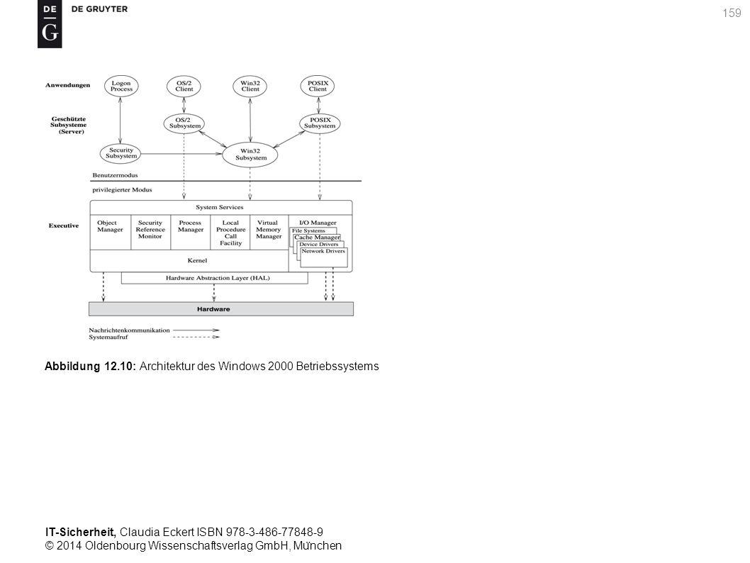 IT-Sicherheit, Claudia Eckert ISBN 978-3-486-77848-9 © 2014 Oldenbourg Wissenschaftsverlag GmbH, Mu ̈ nchen 159 Abbildung 12.10: Architektur des Windows 2000 Betriebssystems
