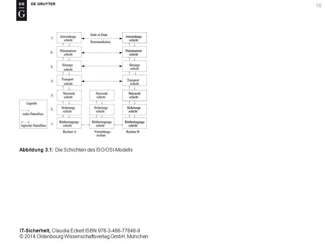 IT-Sicherheit, Claudia Eckert ISBN 978-3-486-77848-9 © 2014 Oldenbourg Wissenschaftsverlag GmbH, Mu ̈ nchen 16 Abbildung 3.1: Die Schichten des ISO/OSI-Modells