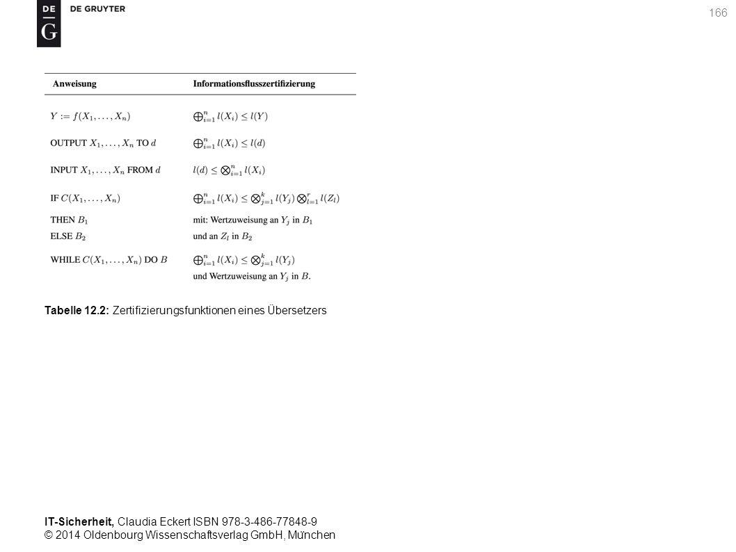 IT-Sicherheit, Claudia Eckert ISBN 978-3-486-77848-9 © 2014 Oldenbourg Wissenschaftsverlag GmbH, Mu ̈ nchen 166 Tabelle 12.2: Zertifizierungsfunktionen eines Übersetzers