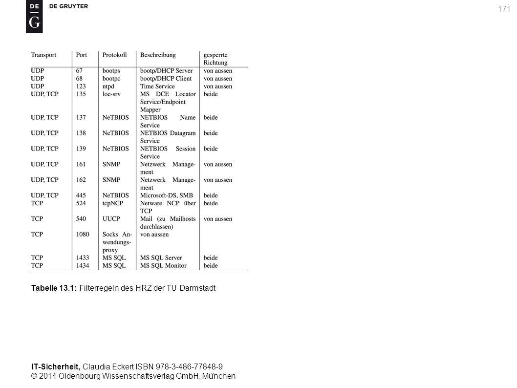 IT-Sicherheit, Claudia Eckert ISBN 978-3-486-77848-9 © 2014 Oldenbourg Wissenschaftsverlag GmbH, Mu ̈ nchen 171 Tabelle 13.1: Filterregeln des HRZ der TU Darmstadt